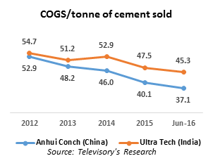 Benchmarking the cement industry in India and China - Blogs
