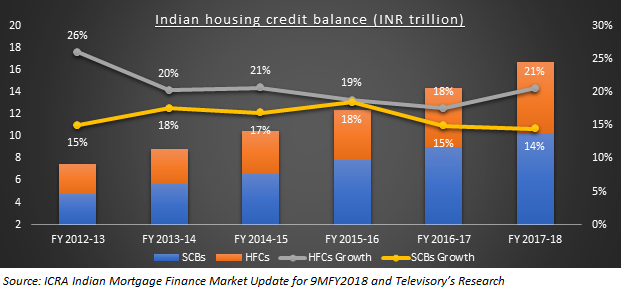 Housing Finance Market In India Is Affordable Housing Driving The Growth Blogs Televisory