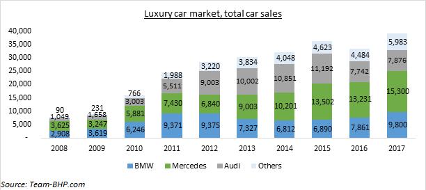 Indian Luxury Car Market Blogs Televisory