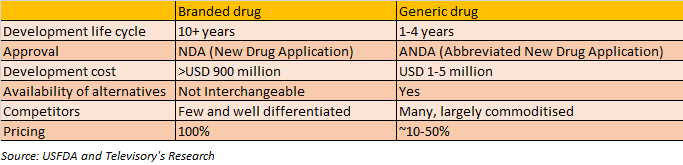 Growth of pharma industry and contribution of generics