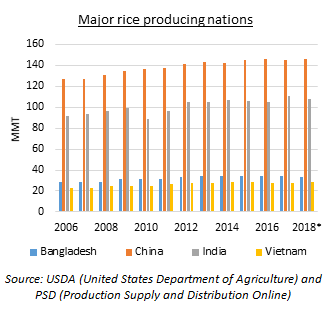 Rice industry outlook 2018 - Blogs - Televisory