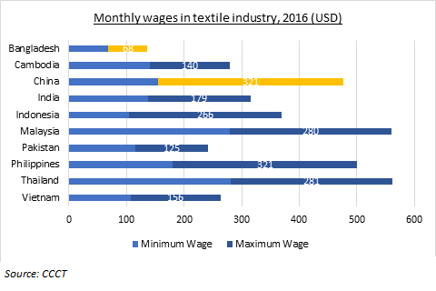 Battle for the textile and apparel industry in Southeast Asia