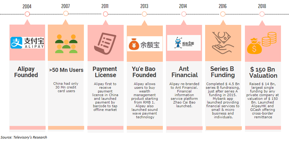 Rise of Ant Financial, will the success story continue ...