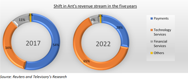 Rise of Ant Financial, will the success story continue