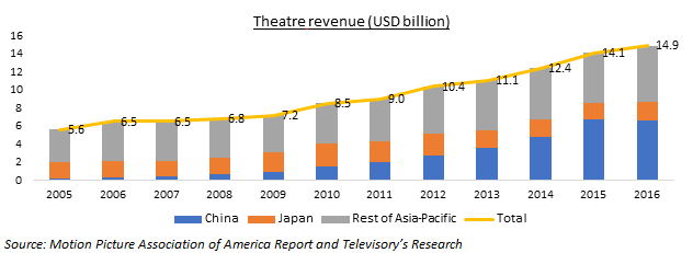 In The Past Decade Movie Theatre Industry China Witnessed A Boom Thus Pertinent Question Is What Led To This Exceptional Growth