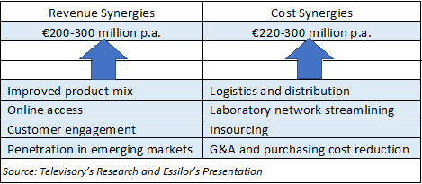 Luxottica, from an acquirer to be acquired? - Blogs - Televisory