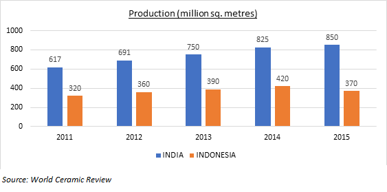 Ceramic industry in India and Indonesia - Blogs - Televisory