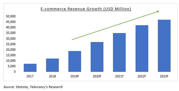 Booming Indonesian E Commerce Market Blogs Televisory