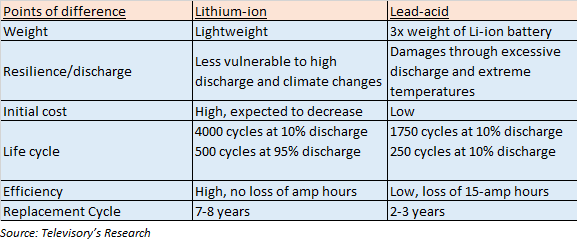 The Below Table Provide A Comparison And Reasons On Preference Of Lithium Ion Battery Over Electric Vehicle
