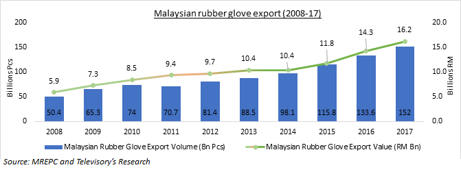 An analysis of Malaysian rubber glove industry - Blogs - Televisory