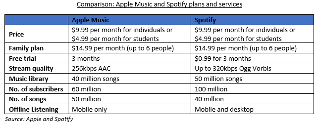 Apple Music hits 60 million subscribers as it goes head-to