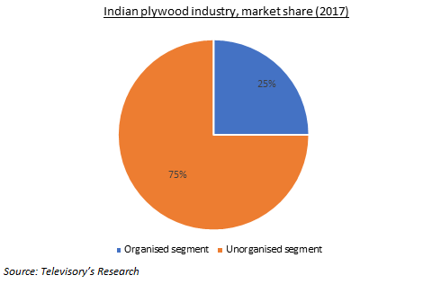Indian wood panel industry, growth drivers and present