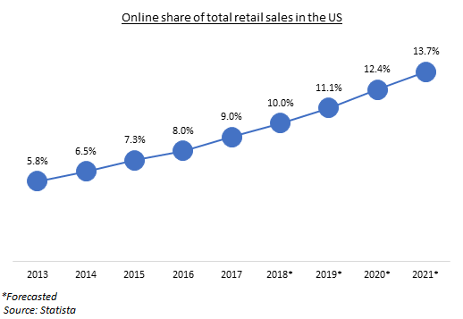 Retail real estate in the United States, an outlook on the