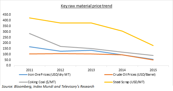 Recovery still far away in the global graphite electrode