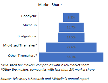 Tire manufacturing industry, analysing the cost and margin