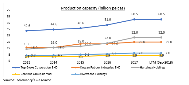 Malaysian rubber glove industry, an update - Blogs - Televisory
