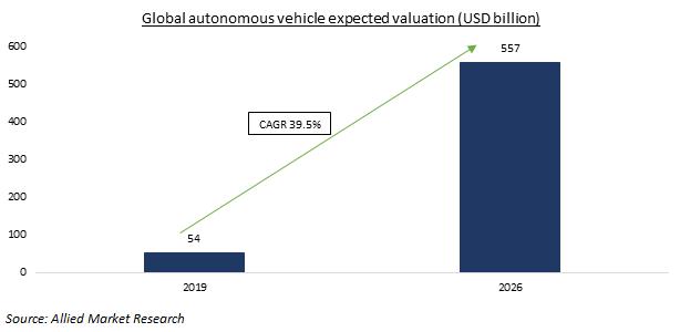 Baidu's Apollo, the underdog of autonomous driving platform - Blogs