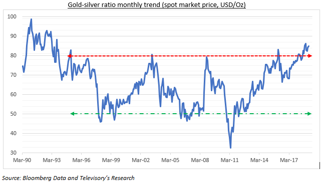 Gold-silver ratio hovers near multi-decade high! What's next? - Blogs -  Televisory