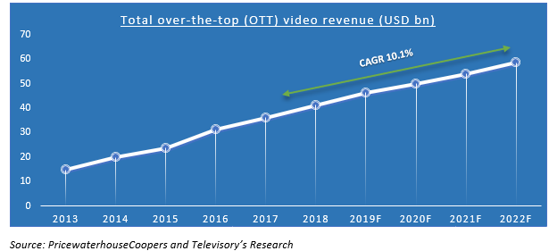 iQIYI, Netflix of China is striving for streaming supremacy